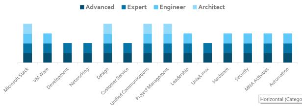 Skill_Chart