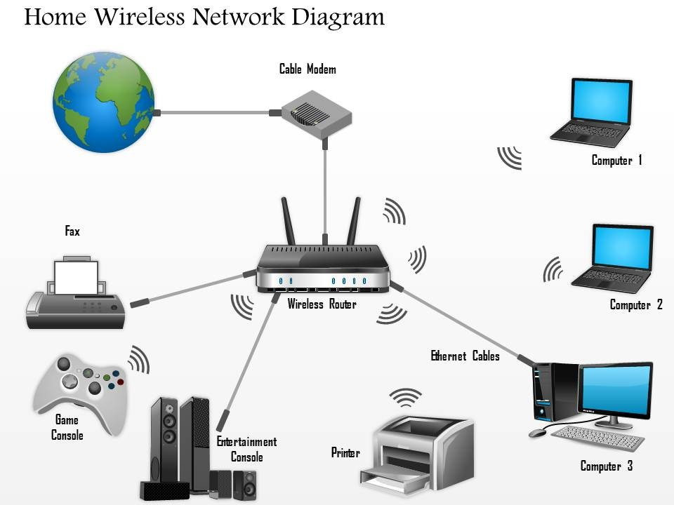 Home Network Setup Diagram